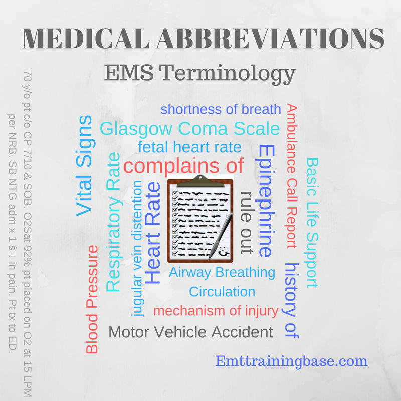 Medical Abbreviations Infographic