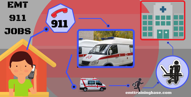 EMT 911 JOBS Graphic