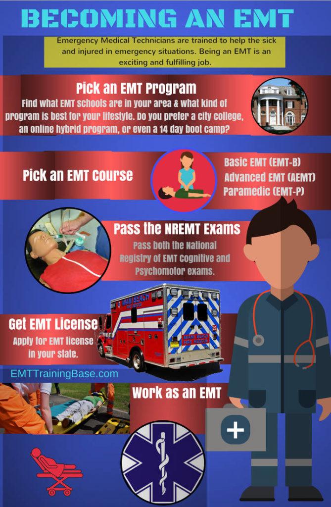 Becoming an EMT - EMT Training Base