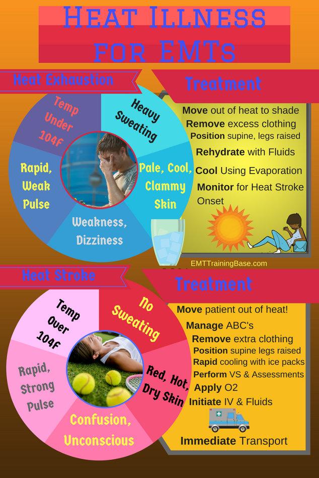 Heat stroke vs Heat Exhaustion