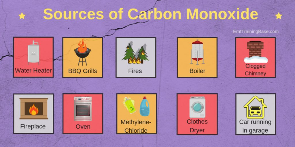 Sources of Carbon Monoxide Infographic